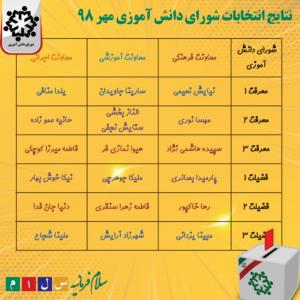 نتایج شورای دانش آموزی - سلام فرمانیه